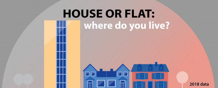 Onde vivem os europeus e os portugueses? Quase metade reside em apartamentos
