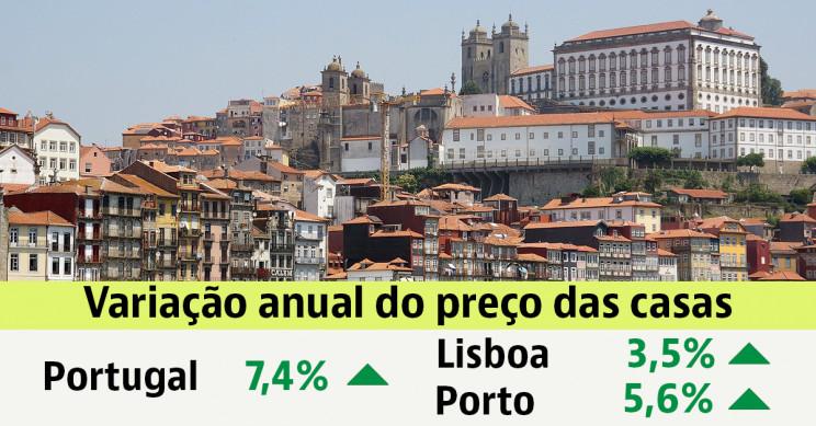 Preço das casas para comprar em Portugal subiu 7,4% no último ano